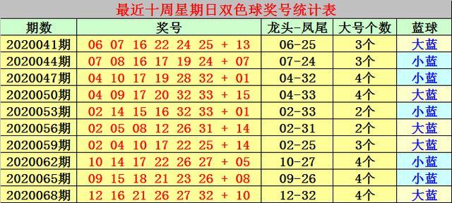 冰燕双色球20071期:红球龙头05凤尾29