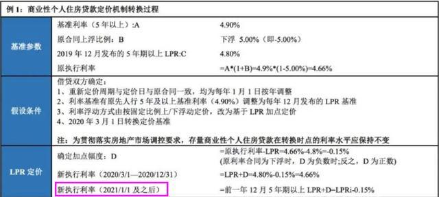 存量房贷利率5.88%,到底要不要转为LRP利率?这里告诉你要不要转