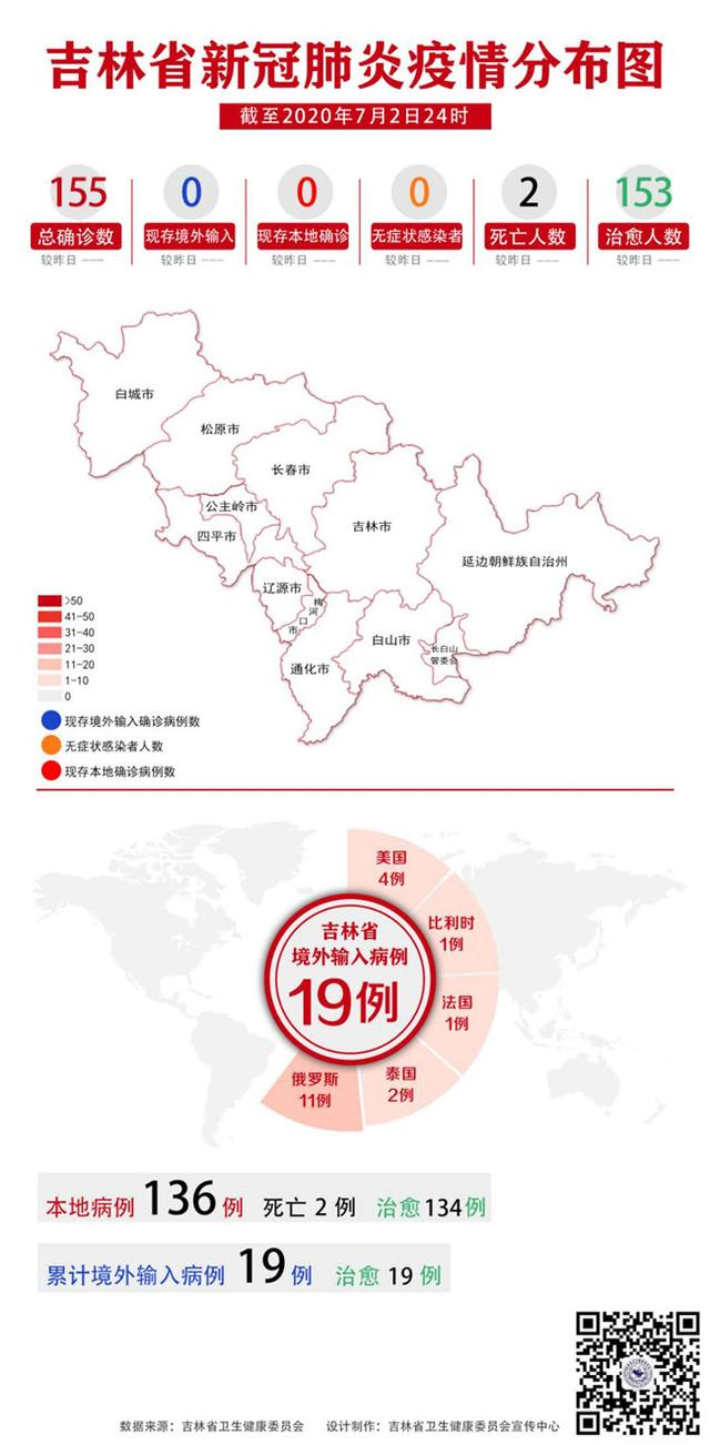 吉林省新冠肺炎疫情分布图(2020年7月3日公布)