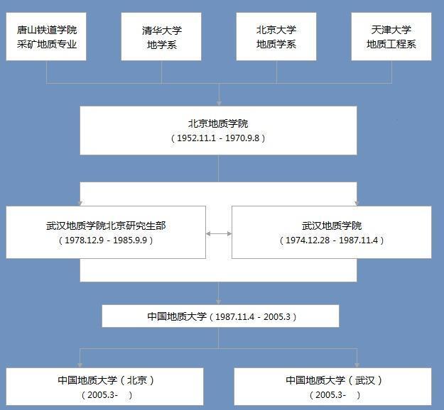中国地质大学北京logo