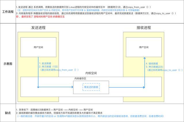 Android跨进程通信:图文详解 Binder机制 原理