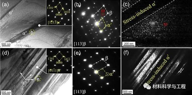 北航《Scripta Mater》:6.1GPa超高应变硬化率的新型钛合金