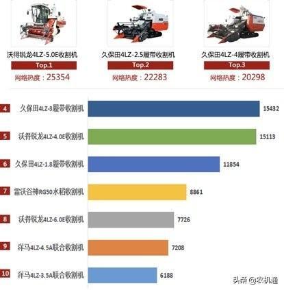 2019年上半年用户关注的履带收TOP10:久保田、沃得,谁是老大?