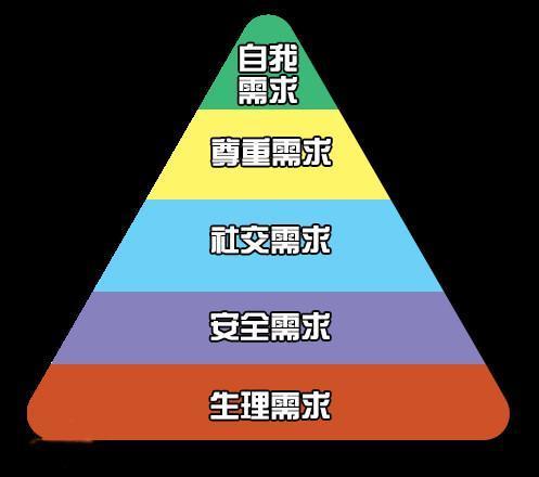 """微商必学""""马斯洛七层需求理论"""", 懂点心理学对卖... _新浪看点"""