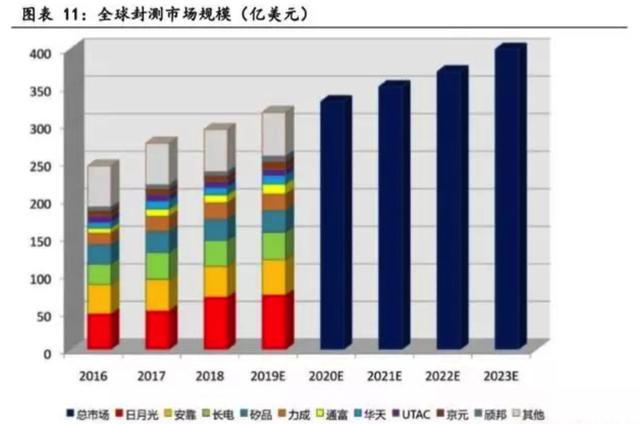 长电科技:华为受挫后,背靠中芯国际的长电科技现在怎样了?
