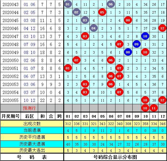 彩客大乐透第20056期分析:后区独胆参考11,和值注意21