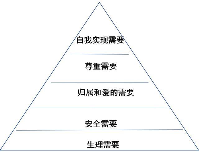 马斯洛的五个需求理论