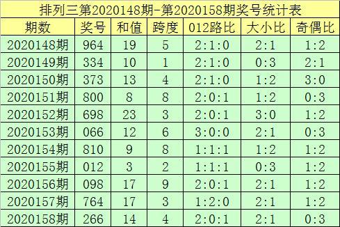 排列三第20159期郑飞分析:本期双胆关注38
