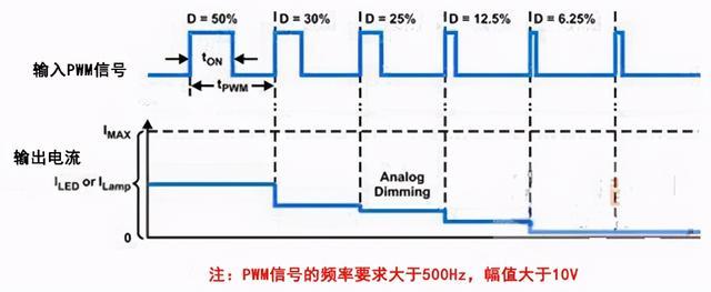 0-10V调光原理入门