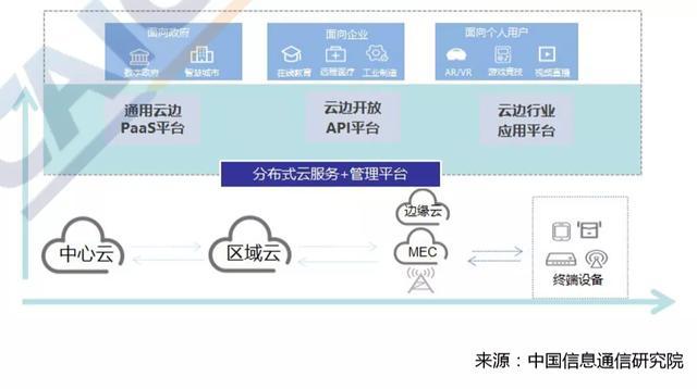 分布式云成云计算新形态,助力行业转型升级