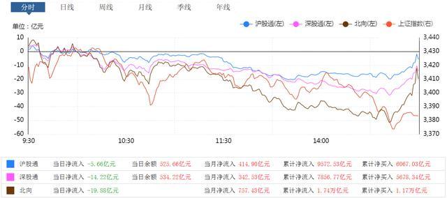 """这个板块""""太惨了"""",昨天还大涨3%,今天就大跌近6%"""