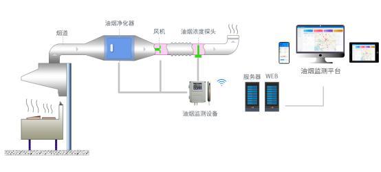 永安市如何防治餐饮业油烟污染问题——餐饮油烟监测系统