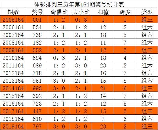 唐龙排列三第20164期:本期必出重号,2、3两码继续赚钱