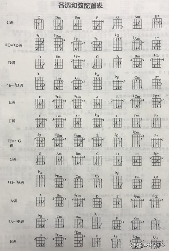 尤克里里d和弦指法圖