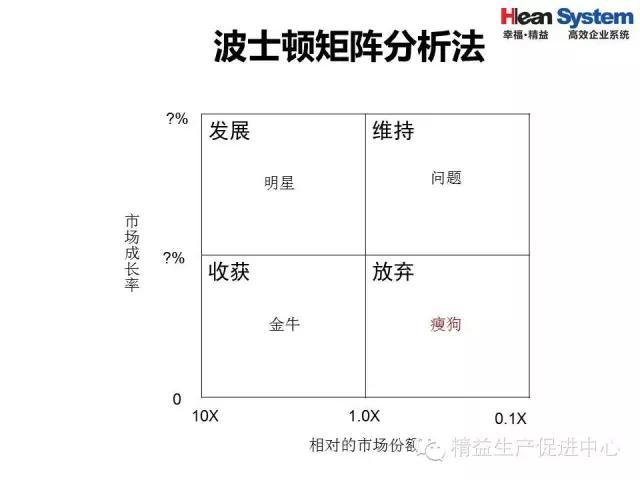 「精益学堂」精益老师常用方法和工具(三)