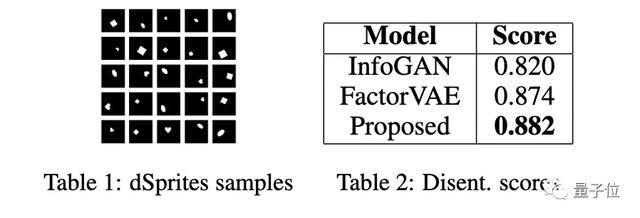GAN不只会造假:捕获数据中额外显著特征,提高表征学习可解释性