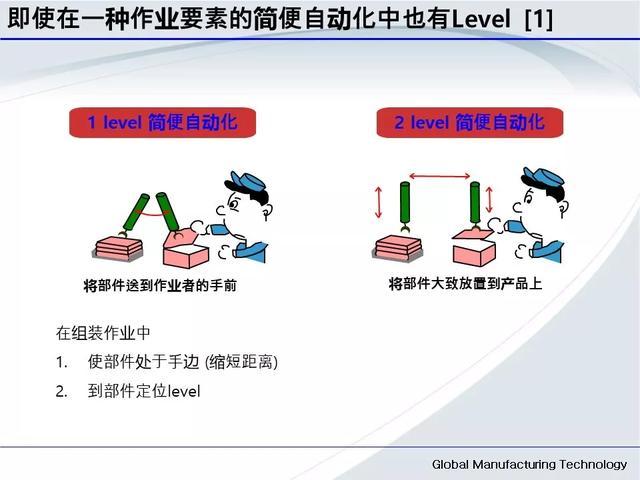 「标杆学习」低成本自动化的开展与案例