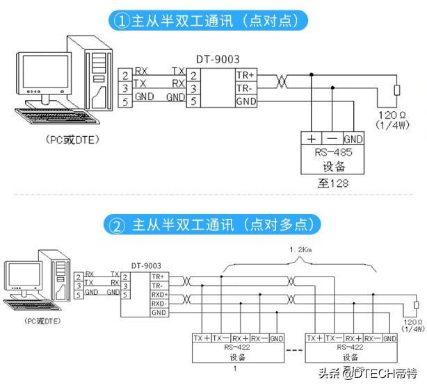 终于有人把常用的三种通讯方式:RS485、RS232、RS422讲明白了