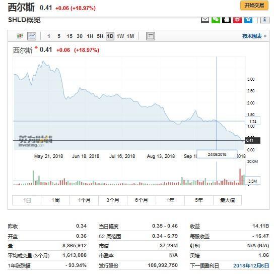 美国零售巨头Sears西尔斯集团正式申请破产,亚马... _八方资源网