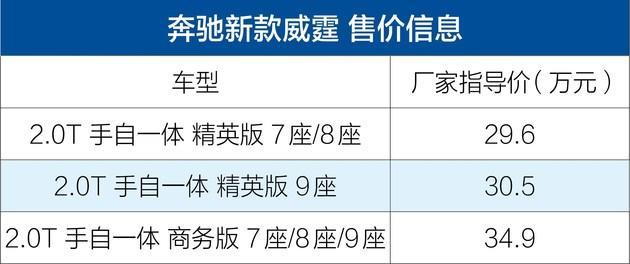 福建奔驰新款威霆上市 细节配置升级/售29.6-34.9万元