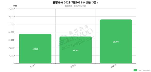 五菱宏光-2018年9月汽车销量 细分销量