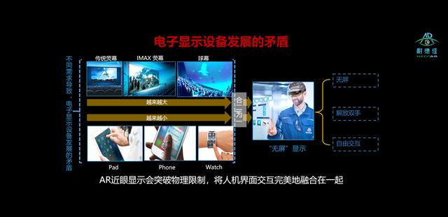 WatchAR,一款人人可以拥有的随身便携AR头显