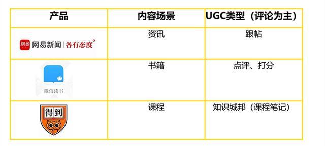 如何通过UGC模块的设计,提升产品的用户活跃和留存?