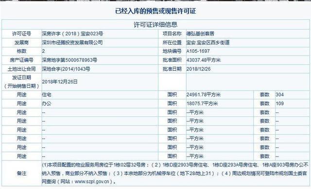 深圳西乡又曝光一个新盘预售了 德弘基创客居6字头以上的楼价!