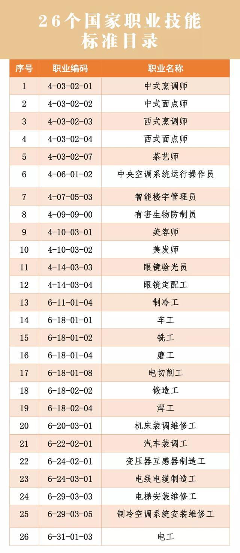 美发师国家职业技能标准.doc - 豆丁网