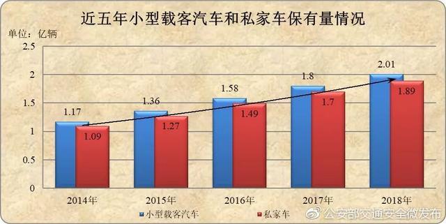 全国汽车保有量排名出炉,广州为何在东莞之后?