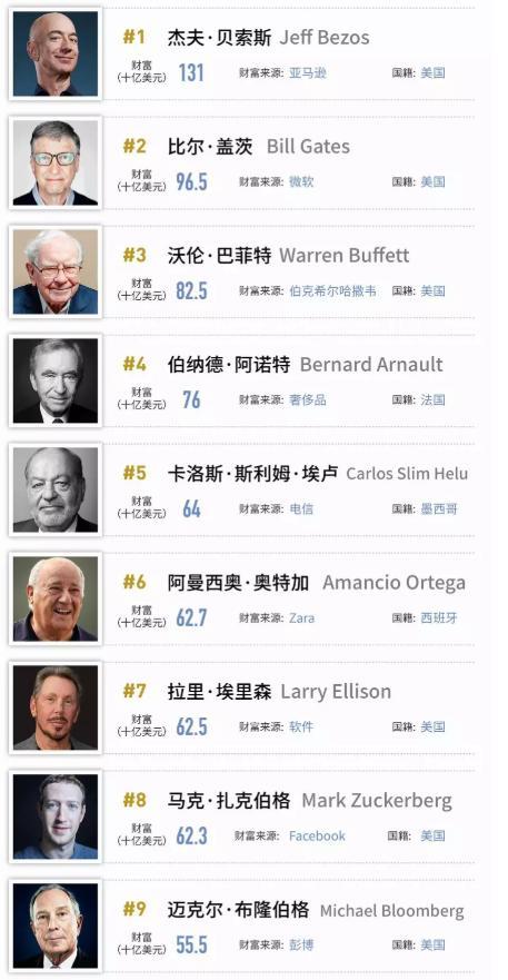 2018福布斯全球亿万富豪排行榜:中国476人上榜 马... -中商情报网