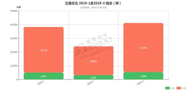五菱宏光-2019年3月汽车销量 细分销量