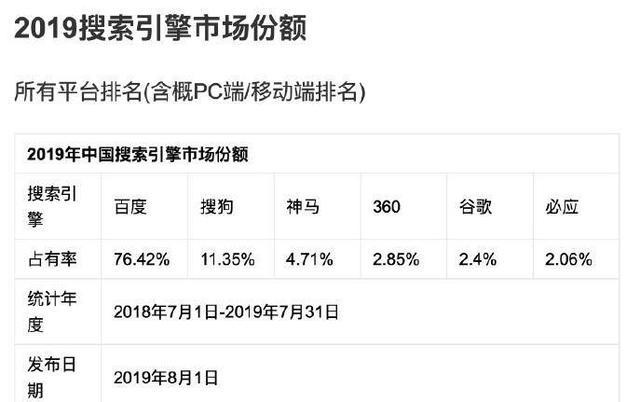 2019年中国搜索引擎市场份额排行榜-第1张图片-IT新视野
