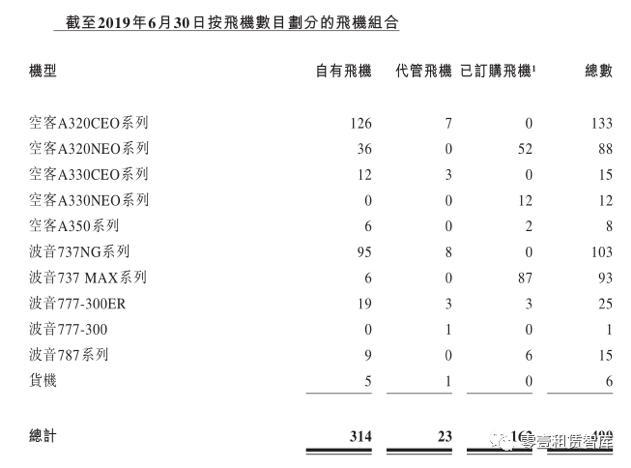2019年中报系列   中银航空租赁上半年营收、净利双增长,债务融资成本3.6