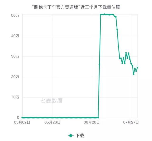 App Annie 7月全球手游指数报告 全球iOS收入前3均被腾讯包揽 腾讯 游戏资讯 第2张