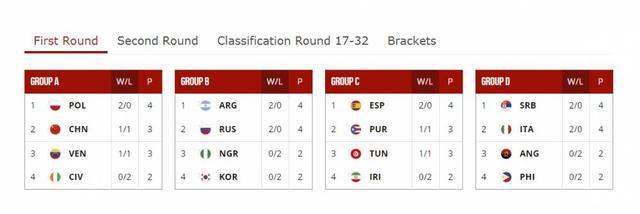 世界杯12支欧洲球队已有5队成功晋级