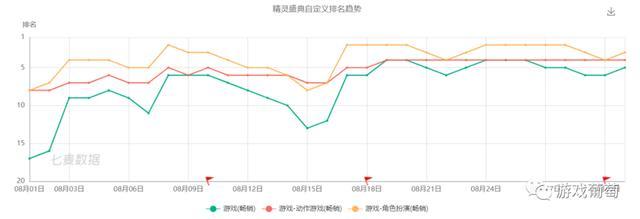 8月中国手游发行商Top 30 吸金超15.8亿美元 App Store 游戏资讯 第2张