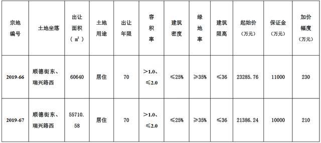 江苏徐州成功出让2宗宅地 成交金额4.47亿元