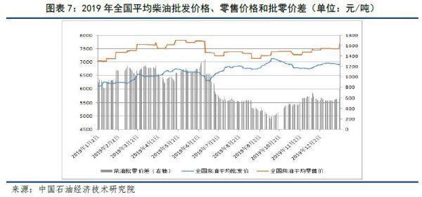 石油行业发展前景和趋势!插图6
