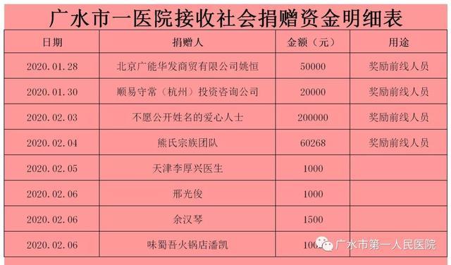 广水市人民政府新闻办公室召开新冠肺炎疫情防控工作... _腾讯网
