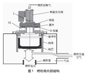 电袋除尘器脉冲阀的故障分析及处理措施