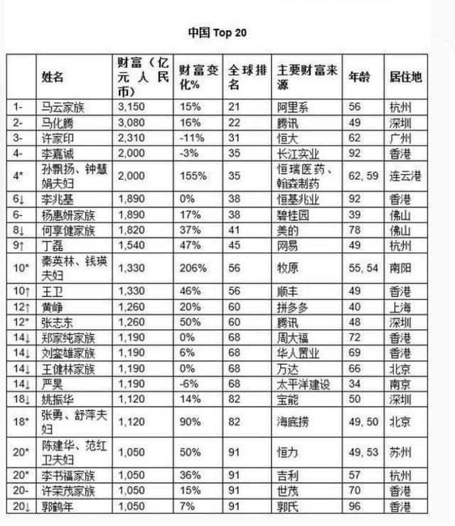 2019胡润全球富豪榜(深圳篇):马化腾第一 任正非财富190亿