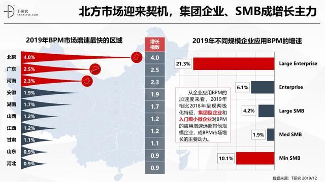BPM产业数字观察:中国市场趋向成熟,蛰伏的BPM即将醒来