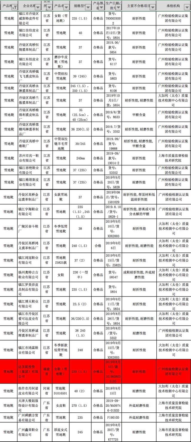 始于福建莆田,第一女鞋王达芙妮市值暴跌9成,止血术竟是关店!