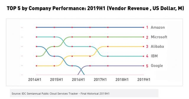 IDC发布云计算市场报告:阿里云增速明显,仅次于亚马逊微软