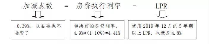 贷款利率不知道怎么转?央行发布房贷利率转换计算说明