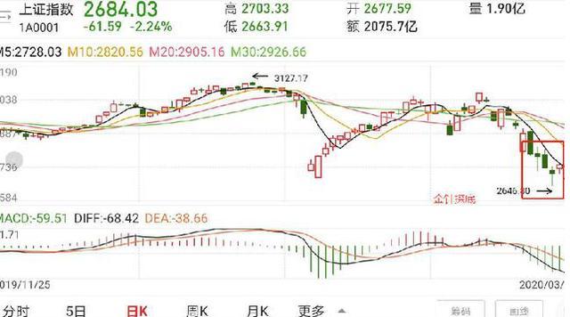 股市行情分析:今天,上证指数失守2800点,收盘后传出利空消息?