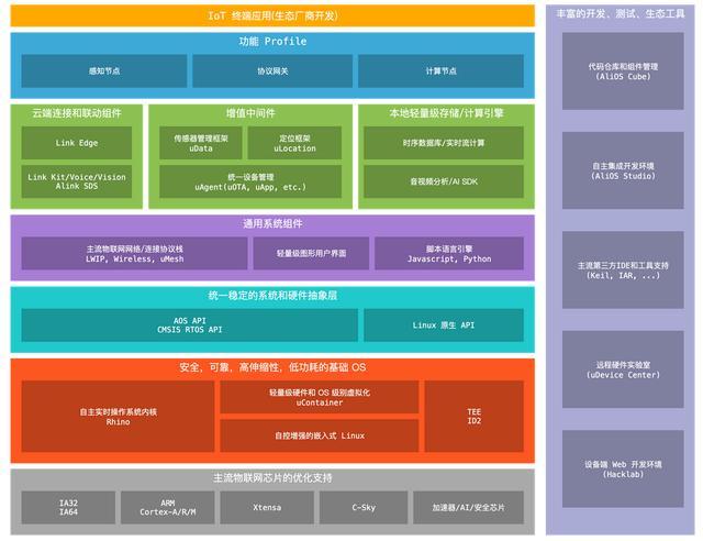 操作系统系列(四):物联网时代先行者——轻量级IoT操作系统