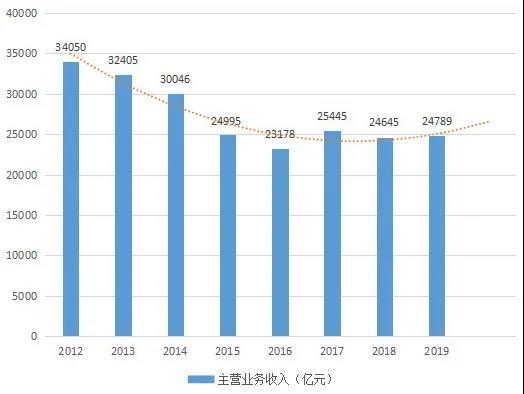 中国能源大数据报告(2020)—煤炭篇