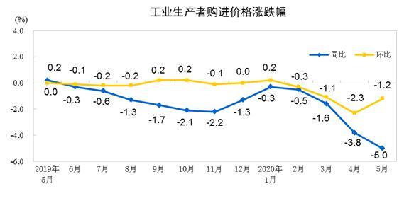 国家统能力计局:2020年5月份工业生产者出厂 是�峒鄹裢�比下降3.7%